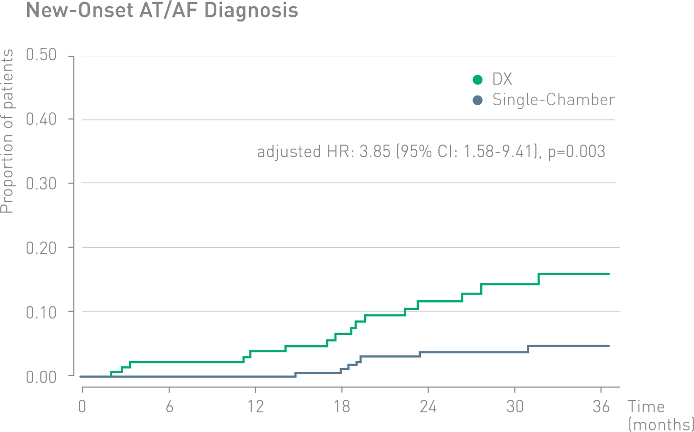 THINGS study, New-Onset AT+AF Diagnosis, Diagram,