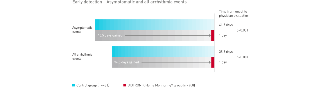 Early detection- Asymptomatic and all arrhythmia event