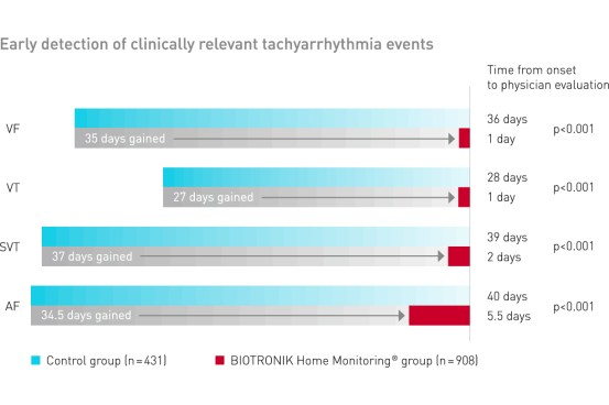 Early detection of clinically relevant tacchyarrhythmia events