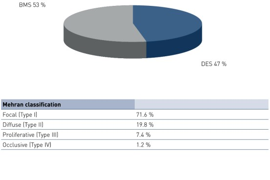 Picture shows ISR distribution by stent type