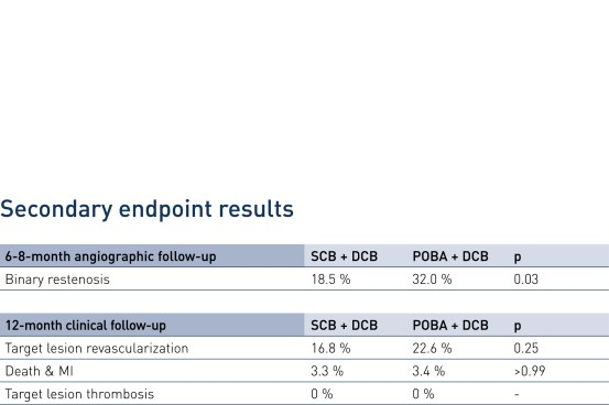 Picture shows secondary endpoint results