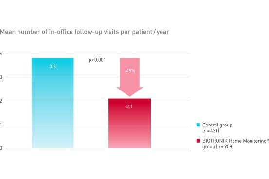 Grafic about mean number of in-office follow-up visits per patient /year